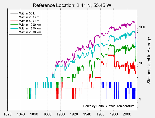 2.41 N, 55.45 W Station Counts