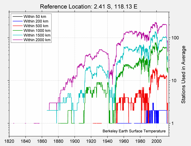 2.41 S, 118.13 E Station Counts
