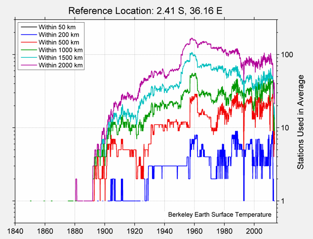 2.41 S, 36.16 E Station Counts