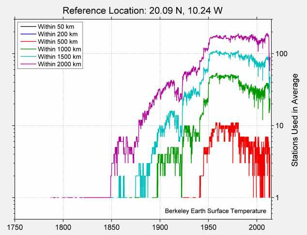 20.09 N, 10.24 W Station Counts