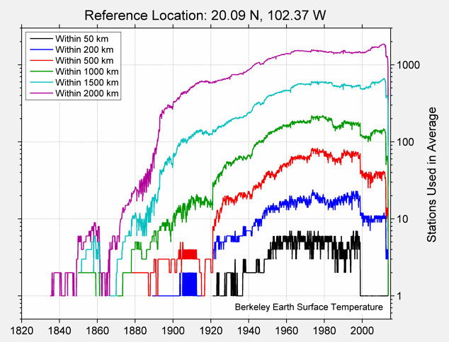 20.09 N, 102.37 W Station Counts