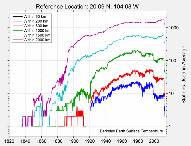 20.09 N, 104.08 W Station Counts