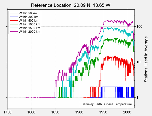 20.09 N, 13.65 W Station Counts