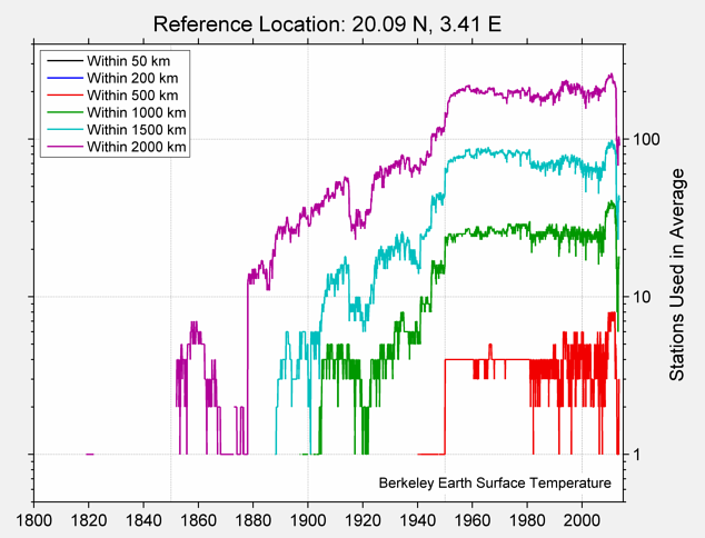 20.09 N, 3.41 E Station Counts