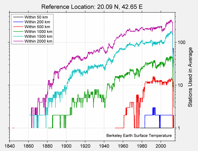 20.09 N, 42.65 E Station Counts