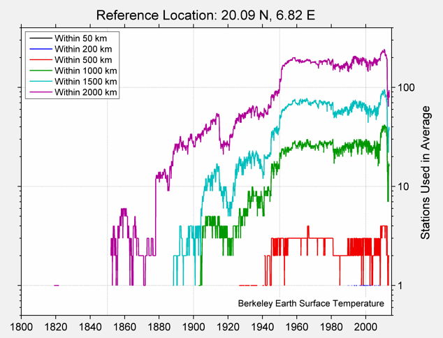 20.09 N, 6.82 E Station Counts