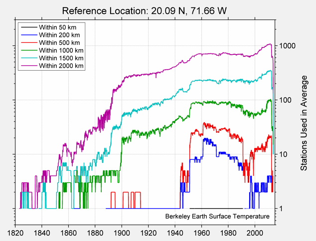 20.09 N, 71.66 W Station Counts
