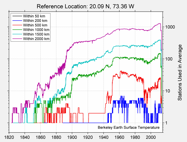 20.09 N, 73.36 W Station Counts