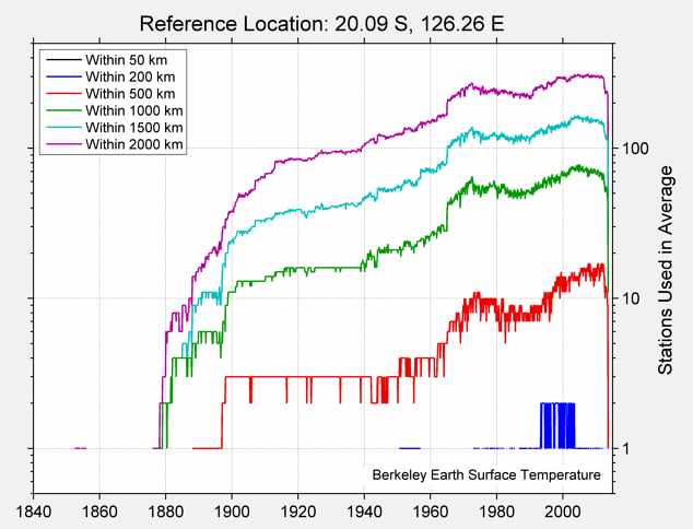 20.09 S, 126.26 E Station Counts