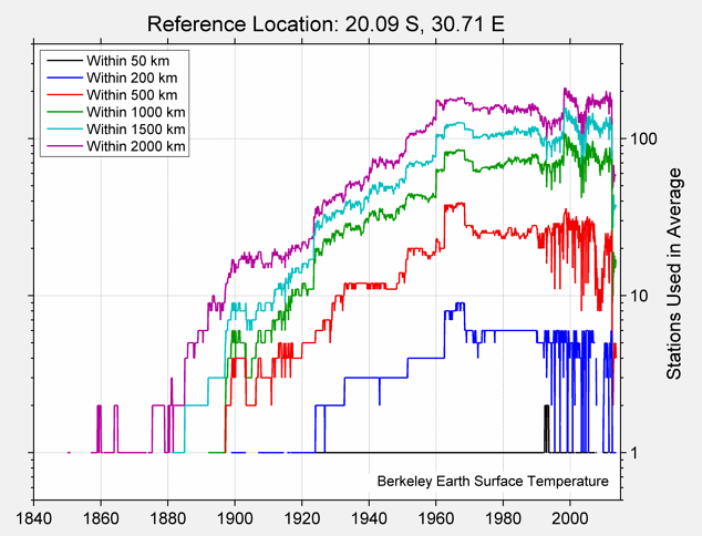 20.09 S, 30.71 E Station Counts