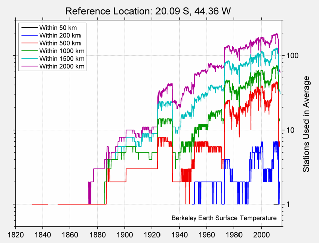 20.09 S, 44.36 W Station Counts