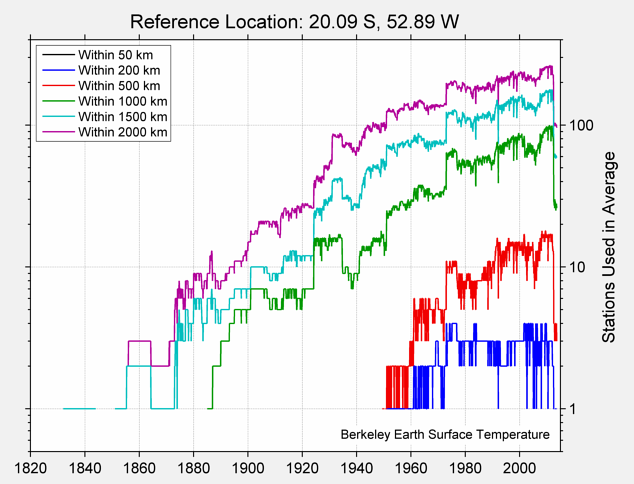 20.09 S, 52.89 W Station Counts