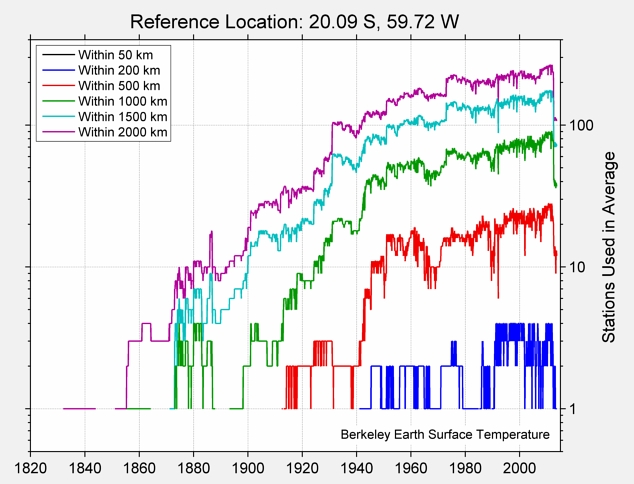 20.09 S, 59.72 W Station Counts