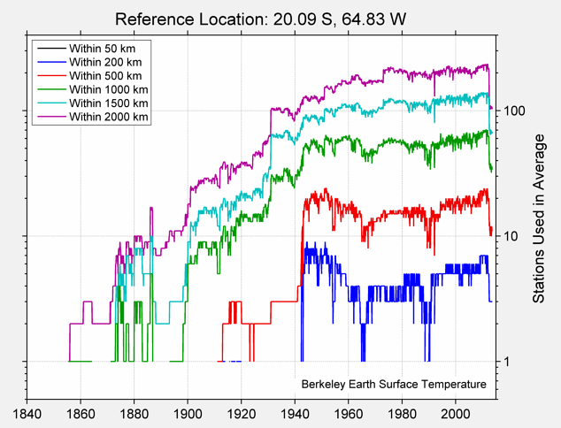 20.09 S, 64.83 W Station Counts