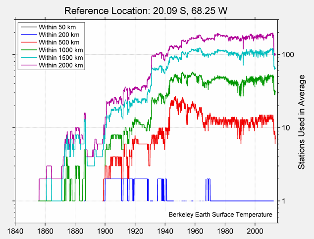20.09 S, 68.25 W Station Counts