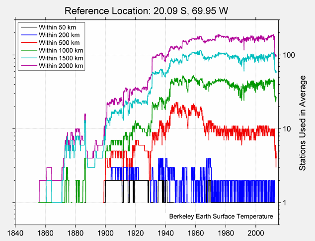 20.09 S, 69.95 W Station Counts