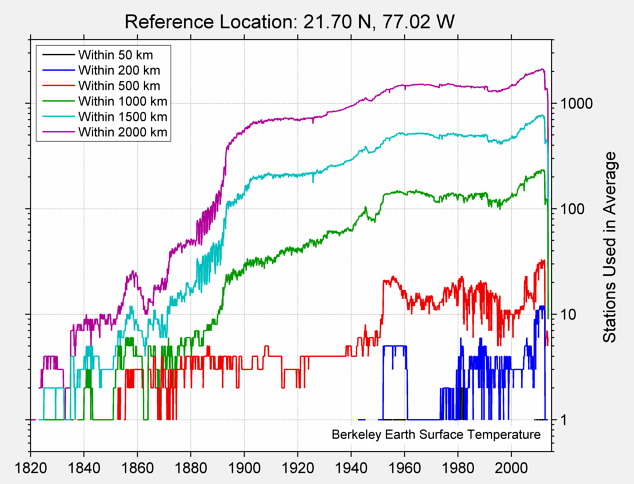 21.70 N, 77.02 W Station Counts