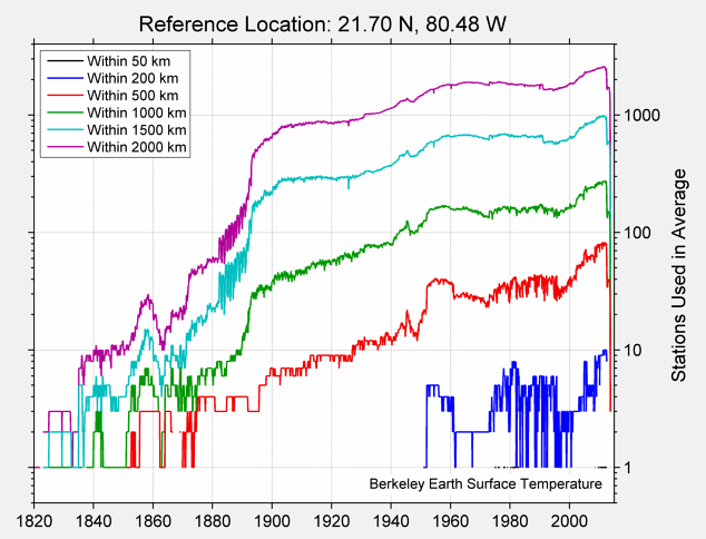 21.70 N, 80.48 W Station Counts