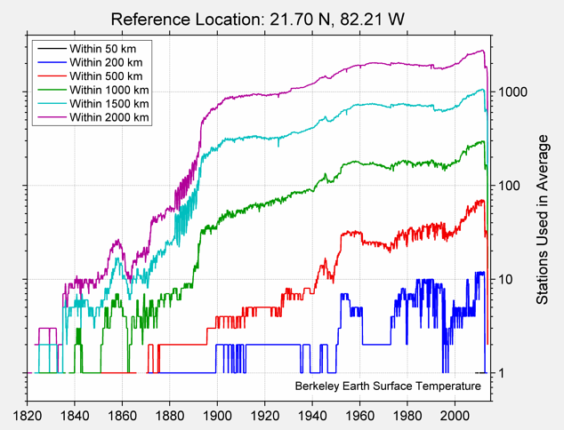 21.70 N, 82.21 W Station Counts