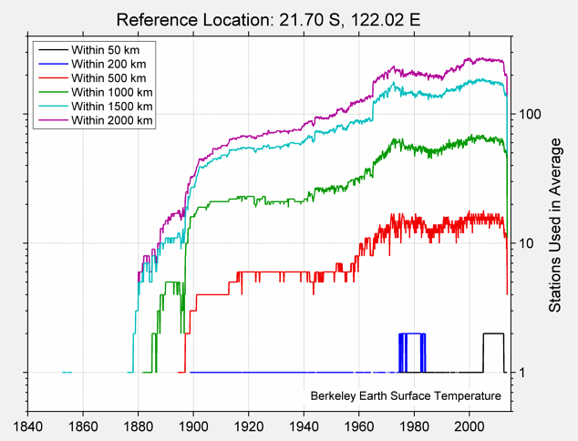21.70 S, 122.02 E Station Counts
