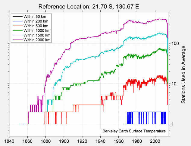 21.70 S, 130.67 E Station Counts