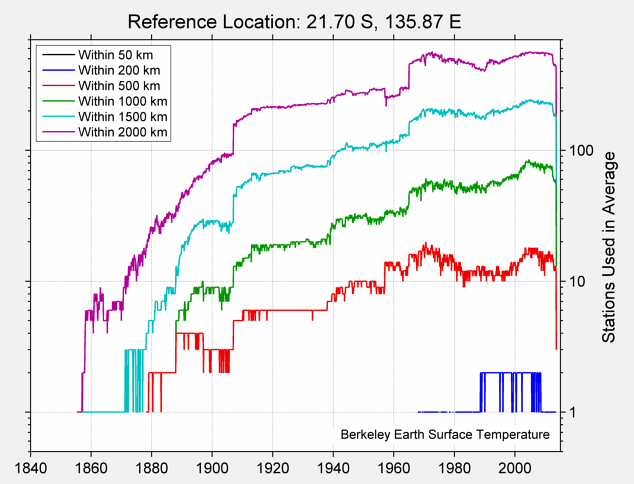 21.70 S, 135.87 E Station Counts