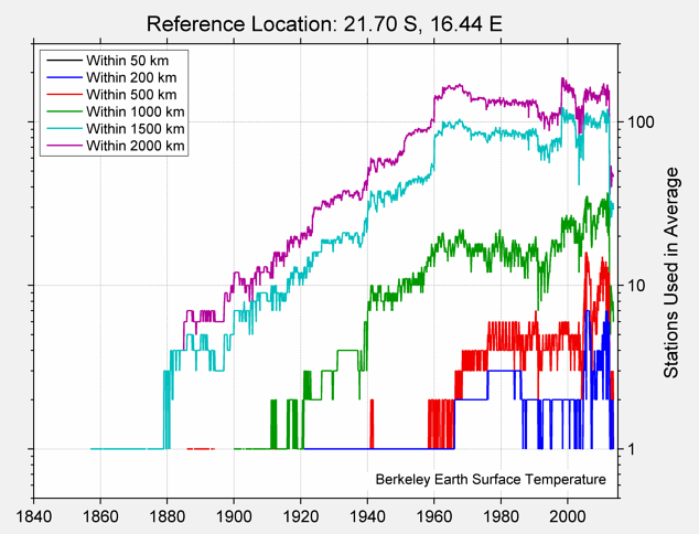 21.70 S, 16.44 E Station Counts