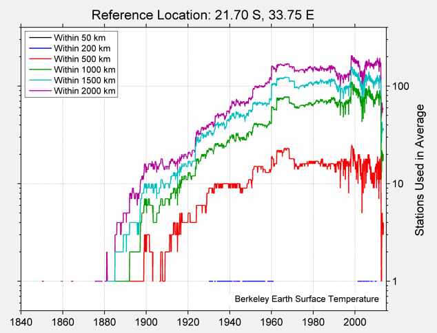 21.70 S, 33.75 E Station Counts