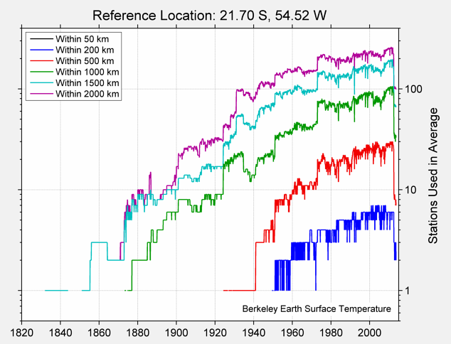 21.70 S, 54.52 W Station Counts