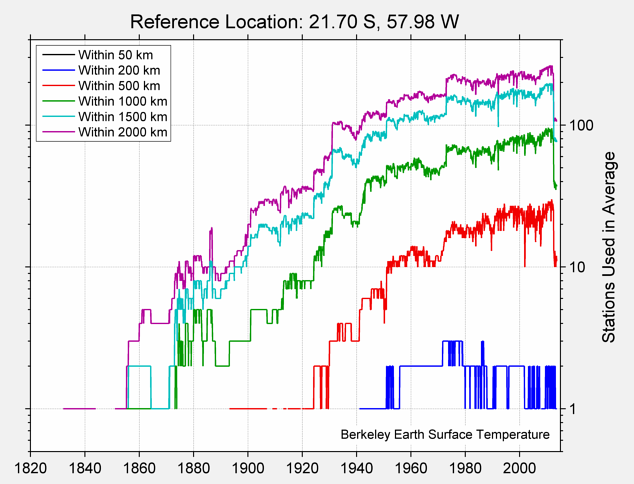 21.70 S, 57.98 W Station Counts