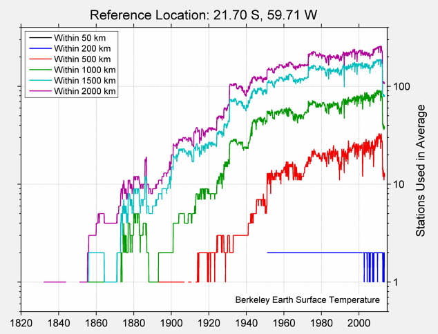 21.70 S, 59.71 W Station Counts