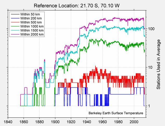 21.70 S, 70.10 W Station Counts