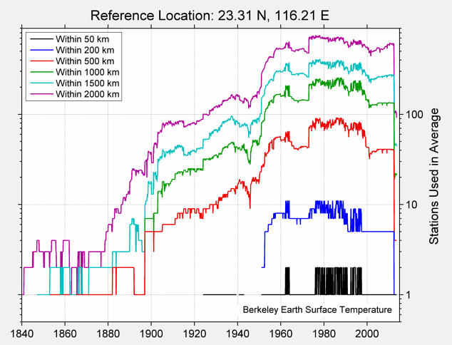 23.31 N, 116.21 E Station Counts