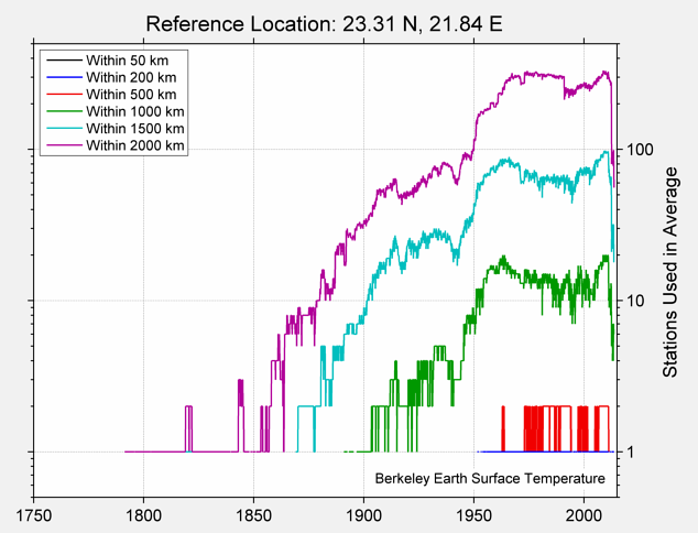 23.31 N, 21.84 E Station Counts