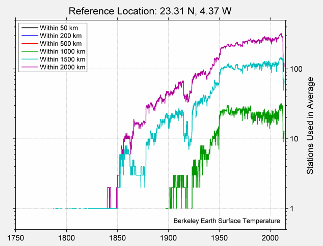 23.31 N, 4.37 W Station Counts