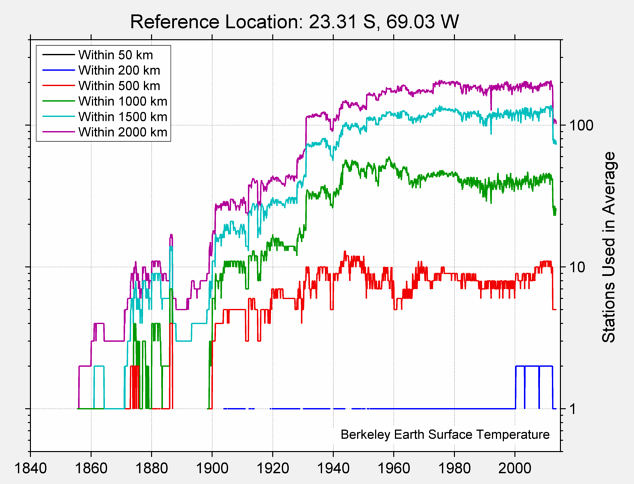 23.31 S, 69.03 W Station Counts