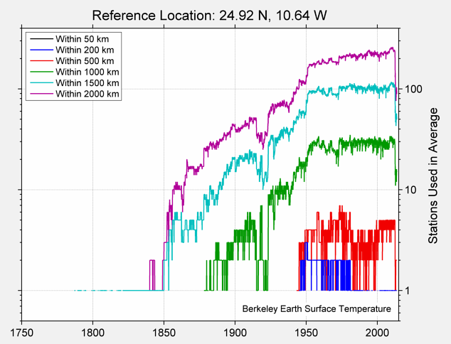 24.92 N, 10.64 W Station Counts