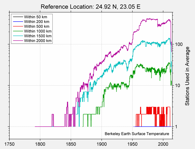 24.92 N, 23.05 E Station Counts