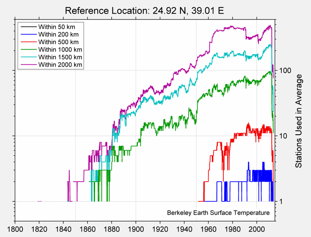 24.92 N, 39.01 E Station Counts