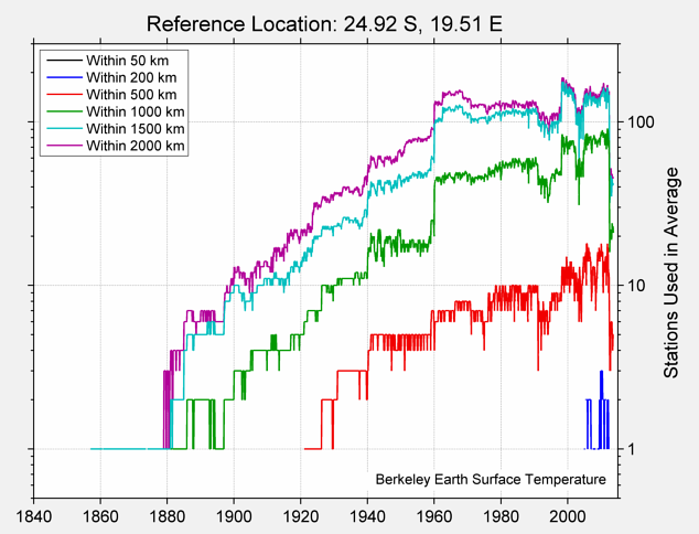 24.92 S, 19.51 E Station Counts