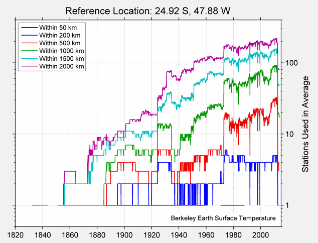 24.92 S, 47.88 W Station Counts