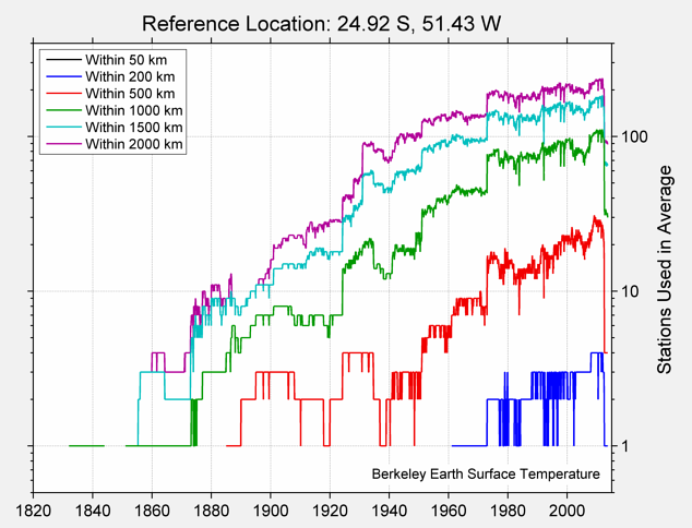 24.92 S, 51.43 W Station Counts
