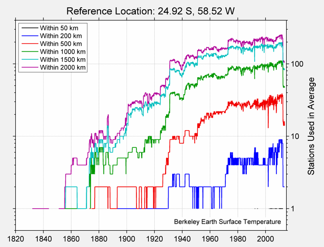 24.92 S, 58.52 W Station Counts
