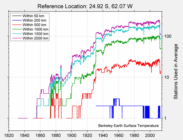 24.92 S, 62.07 W Station Counts
