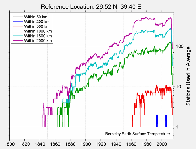 26.52 N, 39.40 E Station Counts