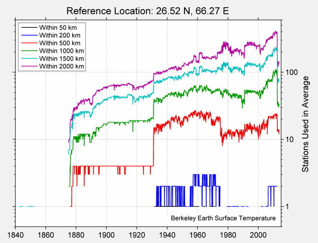 26.52 N, 66.27 E Station Counts