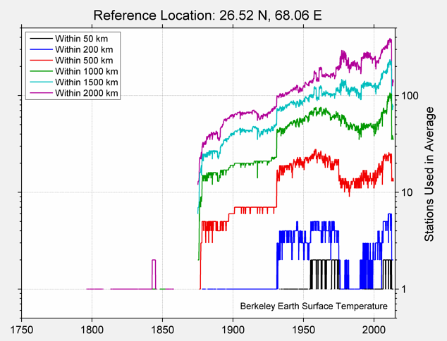 26.52 N, 68.06 E Station Counts