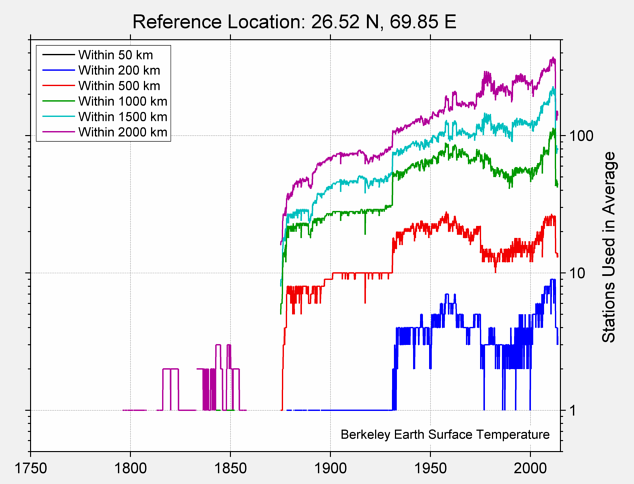26.52 N, 69.85 E Station Counts