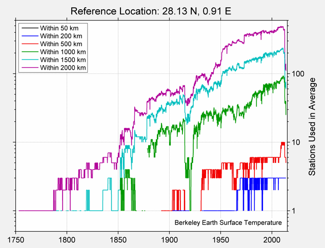 28.13 N, 0.91 E Station Counts