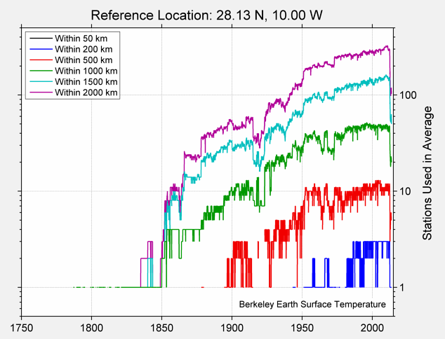 28.13 N, 10.00 W Station Counts